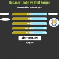 Bubacarr Jobe vs Emil Berger h2h player stats