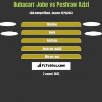 Bubacarr Jobe vs Peshraw Azizi h2h player stats