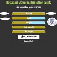Bubacarr Jobe vs Kristoffer Lepik h2h player stats