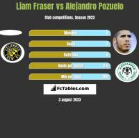Liam Fraser vs Alejandro Pozuelo h2h player stats