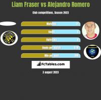 Liam Fraser vs Alejandro Romero h2h player stats