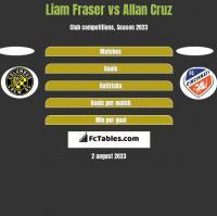 Liam Fraser vs Allan Cruz h2h player stats