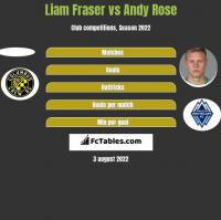 Liam Fraser vs Andy Rose h2h player stats