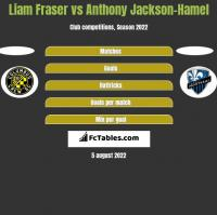 Liam Fraser vs Anthony Jackson-Hamel h2h player stats
