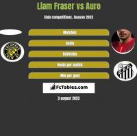 Liam Fraser vs Auro h2h player stats