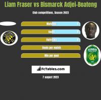 Liam Fraser vs Bismarck Adjei-Boateng h2h player stats