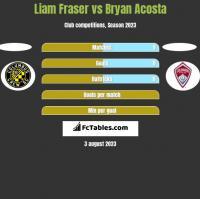 Liam Fraser vs Bryan Acosta h2h player stats