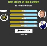 Liam Fraser vs Caleb Stanko h2h player stats