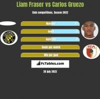 Liam Fraser vs Carlos Gruezo h2h player stats