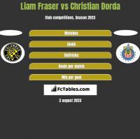 Liam Fraser vs Christian Dorda h2h player stats