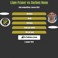 Liam Fraser vs Corben Bone h2h player stats