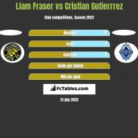 Liam Fraser vs Cristian Gutierrrez h2h player stats