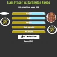 Liam Fraser vs Darlington Nagbe h2h player stats