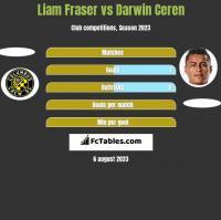 Liam Fraser vs Darwin Ceren h2h player stats