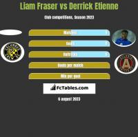 Liam Fraser vs Derrick Etienne h2h player stats