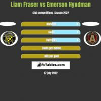Liam Fraser vs Emerson Hyndman h2h player stats