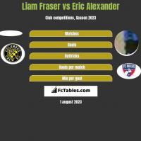 Liam Fraser vs Eric Alexander h2h player stats