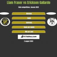 Liam Fraser vs Erickson Gallardo h2h player stats