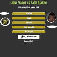 Liam Fraser vs Fatai Alashe h2h player stats
