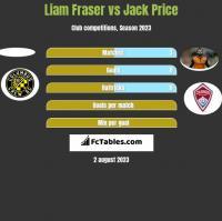 Liam Fraser vs Jack Price h2h player stats