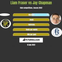 Liam Fraser vs Jay Chapman h2h player stats