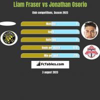 Liam Fraser vs Jonathan Osorio h2h player stats