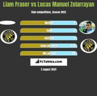 Liam Fraser vs Lucas Manuel Zelarrayan h2h player stats