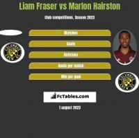 Liam Fraser vs Marlon Hairston h2h player stats