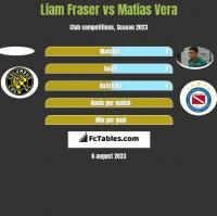 Liam Fraser vs Matias Vera h2h player stats