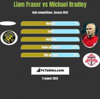 Liam Fraser vs Michael Bradley h2h player stats