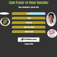 Liam Fraser vs Omar Gonzalez h2h player stats