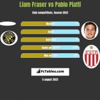 Liam Fraser vs Pablo Piatti h2h player stats