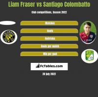 Liam Fraser vs Santiago Colombatto h2h player stats