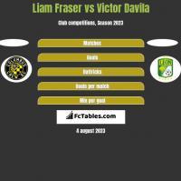 Liam Fraser vs Victor Davila h2h player stats