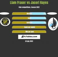 Liam Fraser vs Jacori Hayes h2h player stats