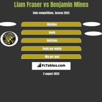 Liam Fraser vs Benjamin Mines h2h player stats