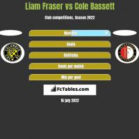 Liam Fraser vs Cole Bassett h2h player stats