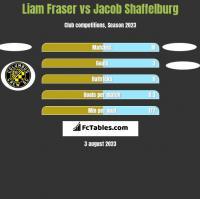 Liam Fraser vs Jacob Shaffelburg h2h player stats