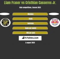 Liam Fraser vs Cristhian Casseres Jr. h2h player stats