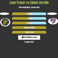 Liam Fraser vs Edwin Cerrillo h2h player stats