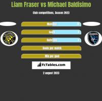 Liam Fraser vs Michael Baldisimo h2h player stats