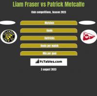 Liam Fraser vs Patrick Metcalfe h2h player stats