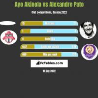 Ayo Akinola vs Alexandre Pato h2h player stats