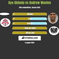 Ayo Akinola vs Andrew Wooten h2h player stats