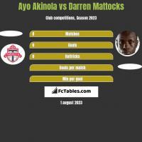 Ayo Akinola vs Darren Mattocks h2h player stats