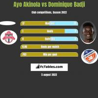 Ayo Akinola vs Dominique Badji h2h player stats