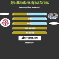 Ayo Akinola vs Gyasi Zardes h2h player stats