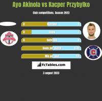 Ayo Akinola vs Kacper Przybylko h2h player stats