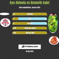 Ayo Akinola vs Kenneth Saief h2h player stats