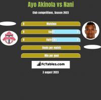 Ayo Akinola vs Nani h2h player stats